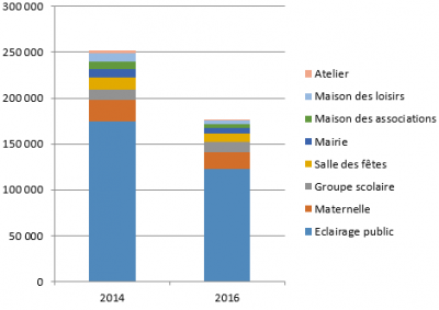 Eclairage public 2014-2016 TEPOS